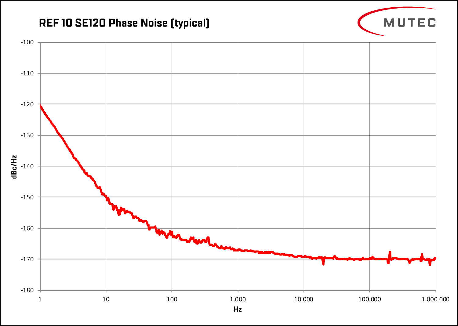 Phase noise of the REF10 SE120 as a function of frequency